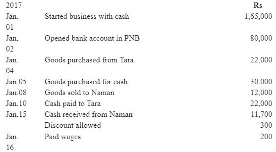 NCERT Solution (Part - 4) - Recording of Transactions-I Commerce Notes | EduRev