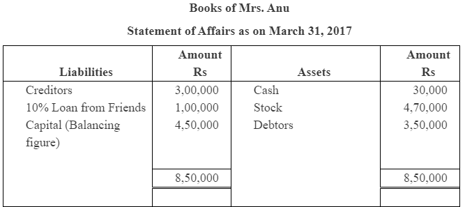 NCERT Solution (Part - 2) - Accounts from Incomplete Records Commerce Notes | EduRev