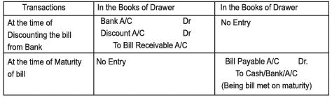 Chapter Notes - Accounting for Bills of Exchange - Accountancy
