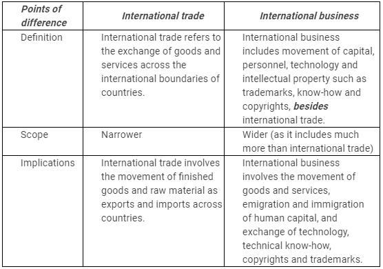 NCERT Solutions - International Business Commerce Notes | EduRev