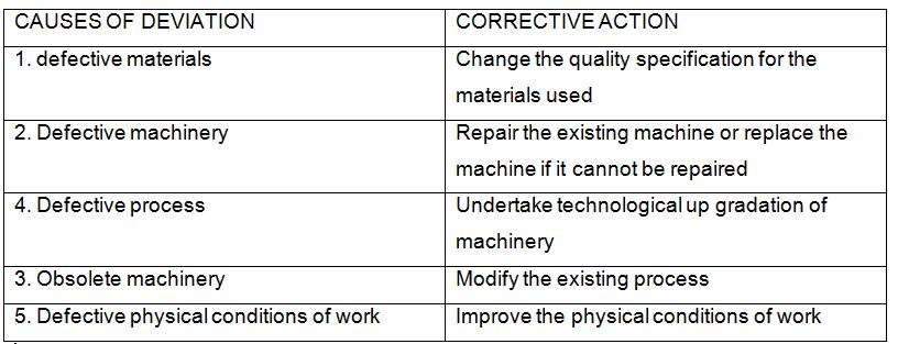 Case Studies - (Chapter - 8) Controlling, BST Class 12 | EduRev Notes