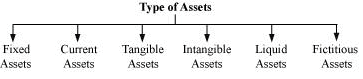 NCERT Solution - Introduction to Accounting Commerce Notes   EduRev