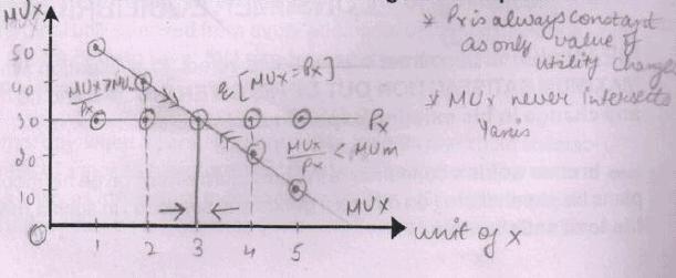 Consumer Equilibrium Notes - Chapter 2, Microeconomics