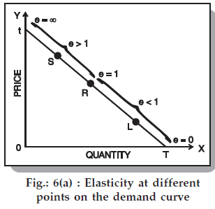 ICAI Notes 2.1 - Law of Demand and Elasticity of Demand CA Foundation Notes | EduRev