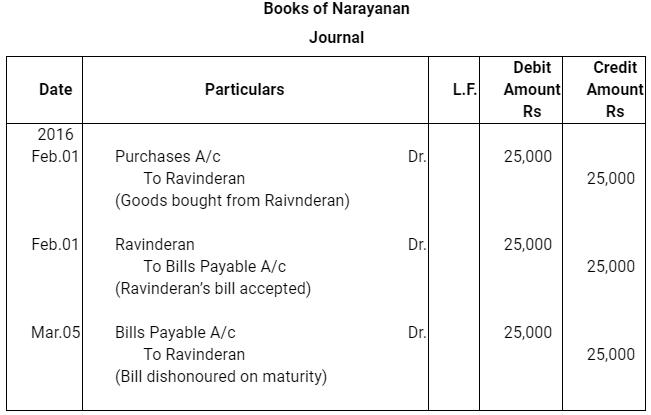 NCERT Solution (Part - 2) - Bills of Exchange Commerce Notes   EduRev