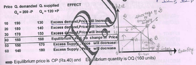 What is Price Determination? - Class 12 Micro Economics