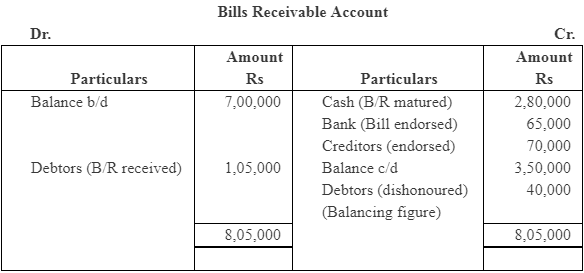 NCERT Solution (Part - 4) - Accounts from Incomplete Records Commerce Notes | EduRev