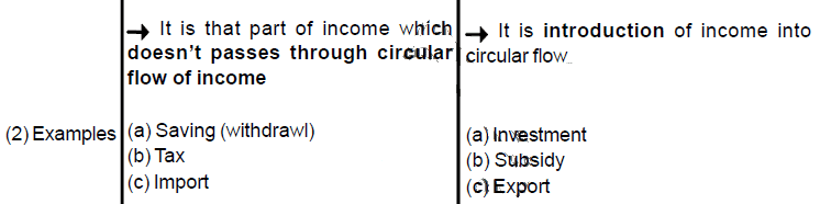 Chapter 1 & 2 (Macro Economics) - Chapter Notes Commerce