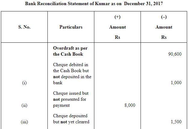 NCERT Solution - Chapter 5 : Bank Reconciliation Statement(Part 2), Class 11, commerce | EduRev Notes