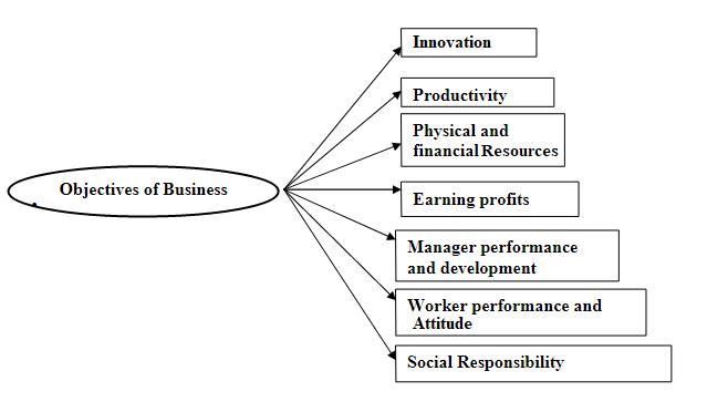 Chapter Notes - Nature and Purpose of Business, BST, Class 11