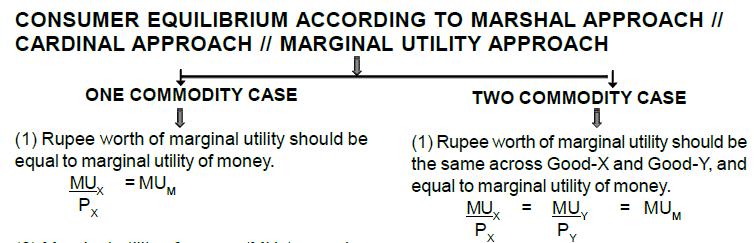 Consumer Equilibrium Notes - Chapter 2, Microeconomics, Class 12