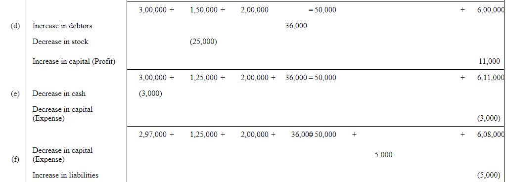 NCERT Solution (Part - 2) - Recording of Transactions-I Commerce Notes   EduRev