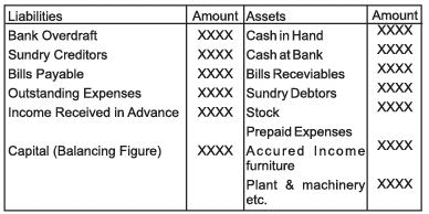 Chapter Notes - Accounts from Incomplete Records Commerce Notes | EduRev