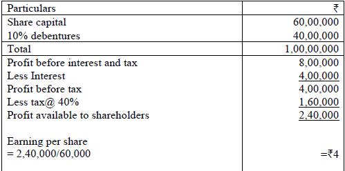 BST,CBSE Past Year Question paper,Business Study Class 12,CBSE Class 12,CBSE Board Exam Prepapration,Marking Scheme,Business Study
