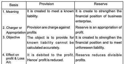 Chapter Notes - Depreciation, Provisions and Reserves - Accountancy, Class 11 | EduRev Notes