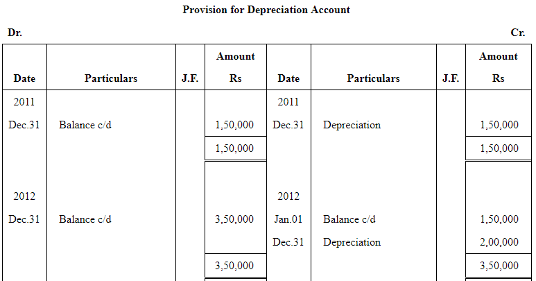 NCERT Solution - Chapter 7 : Depreciation, Provisions and Reserves-2, Class 11, commerce | EduRev Notes