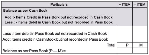 Chapter Notes - Preparation of Bank Reconciliation Statement, Ledger and Trial Balance - Accountancy   EduRev Notes