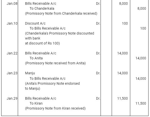 NCERT Solution (Part - 4) - Bills of Exchange Commerce Notes | EduRev