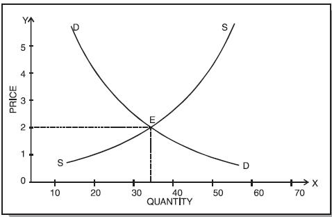 ICAI Notes 4.2 - Determination of Prices CA Foundation Notes | EduRev