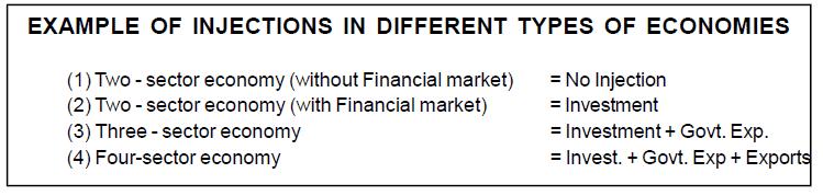 Chapter 1 & 2 (Macro Economics) - Chapter Notes Commerce Notes   EduRev
