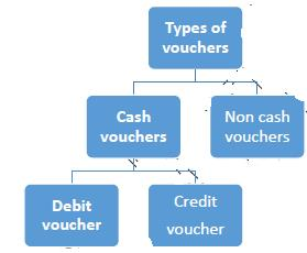 Introduction - Origin of transactions: Source Documents of Accountancy Commerce Notes   EduRev