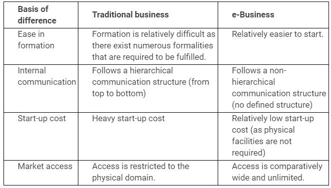 NCERT Solutions - Emerging Modes of Business Commerce Notes | EduRev