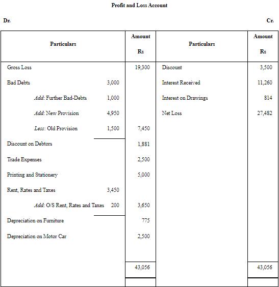 NCERT Solution - Chapter 2 : Financial Statements (Part-2), Class 11, commerce | EduRev Notes