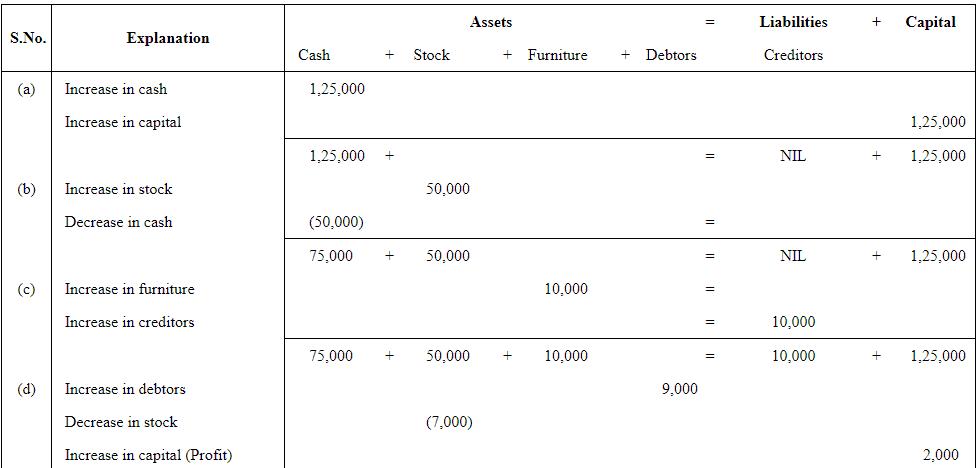 NCERT Solution (Part - 3) Recording of Transactions-I Commerce Notes | EduRev