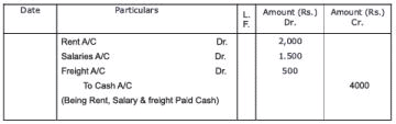 Chapter Notes - Recording of Transactions-II Commerce Notes | EduRev