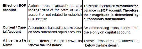 Chapter 14 - Balance of Payment - Chapter Notes, Macro
