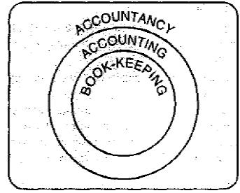 Meaning & Objectives of Accounting Commerce Notes | EduRev