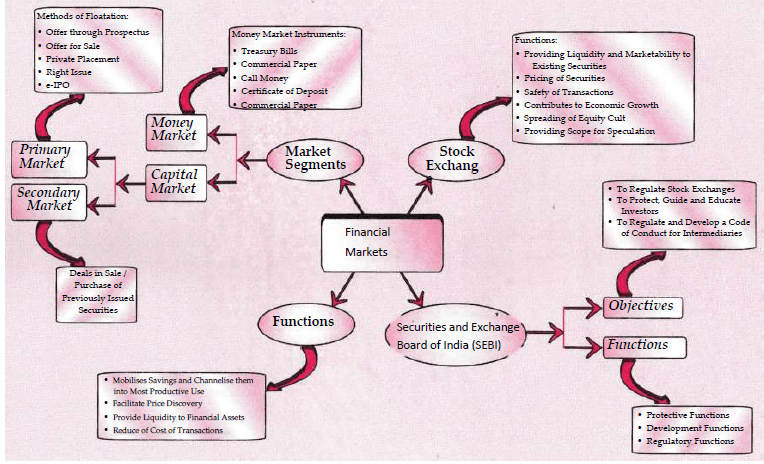 Mind Mapping Images - Financial Markets Commerce Notes | EduRev
