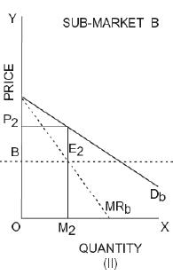 ICAI Notes 4.3 - Price Output Determination Under Different Market CA Foundation Notes | EduRev