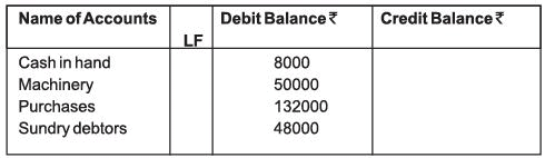 Chapter Notes - Ledger and Trial Balance - Accountancy, Class 11 | EduRev Notes