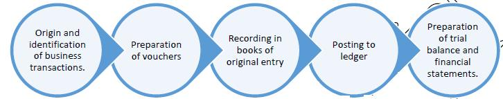 Introduction - Process And basis of Accounting Commerce Notes | EduRev