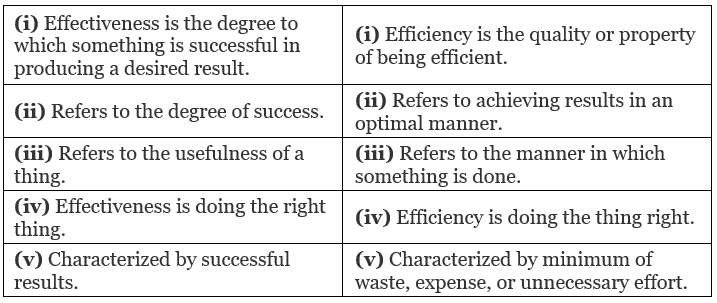 Chapter Notes - Chapter 1 - Nature and Significance of Management, BST, Class 12, CBSE   EduRev Notes