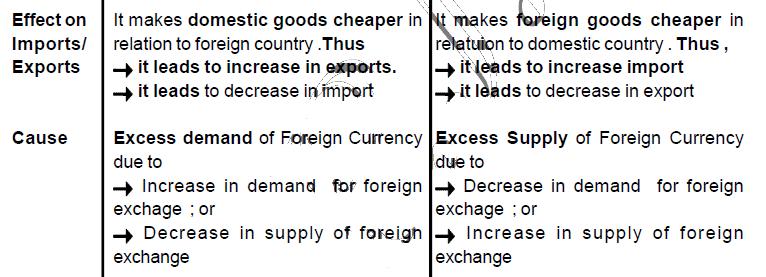 Foriegn Exchange Rate,CBSE Class 12,Macro Economics,Board Exams,Exam Preparation