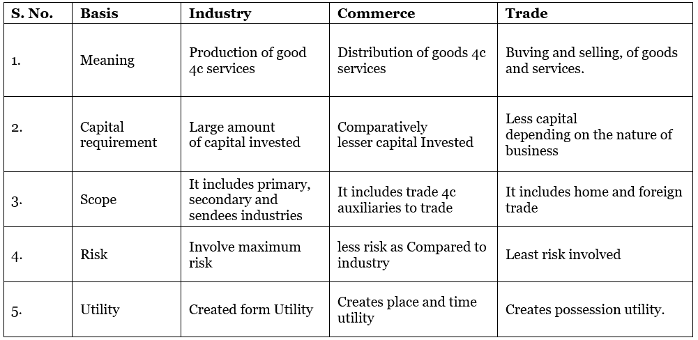 Short Notes & Important Questions - Nature and Purpose of Business Commerce Notes | EduRev