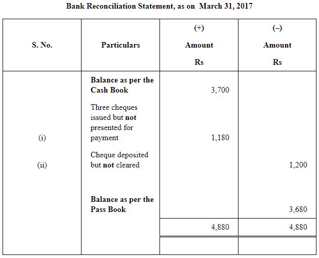 NCERT Solution - Chapter 5 : Bank Reconciliation Statement(Part 1), Class 11, commerce | EduRev Notes
