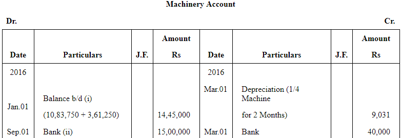 NCERT Solution (Part - 3) - Depreciation, Provisions and Reserves Commerce Notes   EduRev
