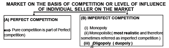 Different Forms of Market Structure - Class 12 Microeconomics