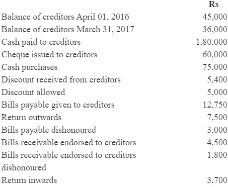 NCERT Solution (Part - 3) - Accounts from Incomplete Records Commerce Notes   EduRev