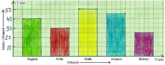 CBSE Class 3 Maths Worksheet- Smart Charts Class 3 Notes | EduRev