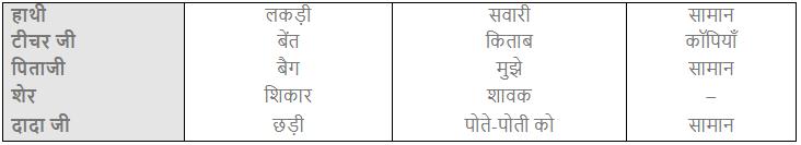 NCERT Solutions - ऊँट चला Class 2 Notes | EduRev