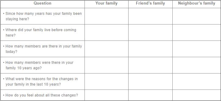 NCERT Solutions - Changing Families Class 4 Notes | EduRev