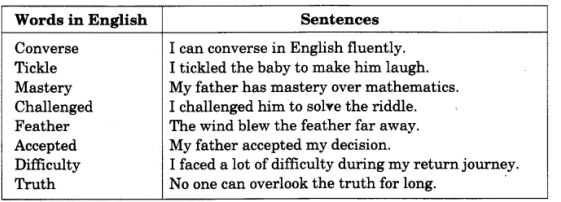 NCERT Solutions - The Scholar's Mother Tongue Class 4 Notes