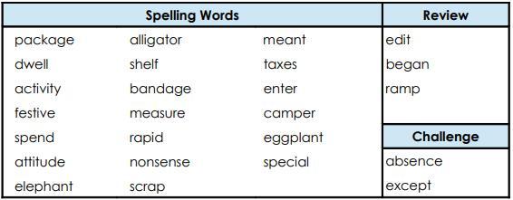 Worksheet - Spellings Notes | EduRev