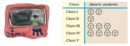 NCERT Solutions - Smart Charts Notes | EduRev