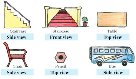 NCERT Solutions - Where To Look From Notes | EduRev