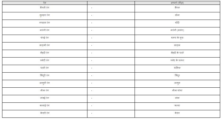 NCERT Solutions - हुदहुद Class 4 Notes   EduRev